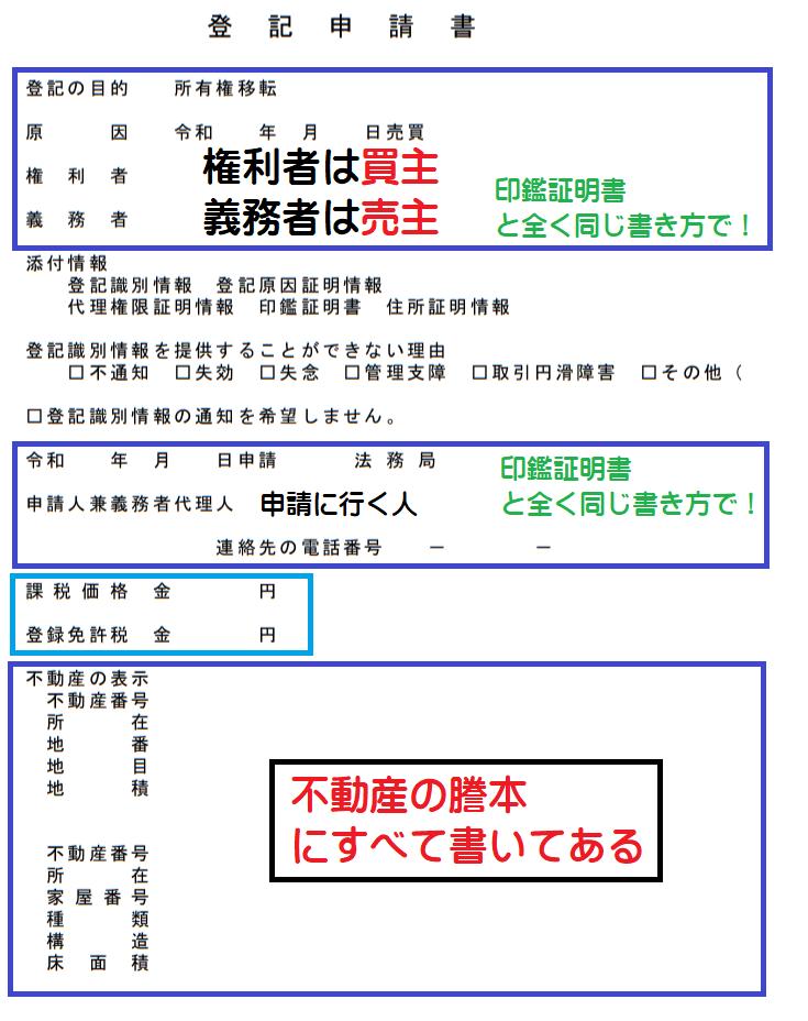 登記申請書【自分で所有権移転登記】